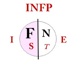 Personality Type Development | Myers Briggs